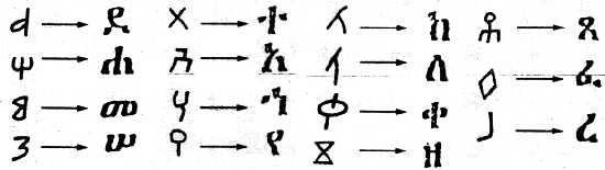 Ethio - Semitic Languages African origin? or Western Asian
